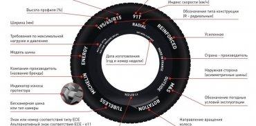 Таблица соответствия метрической и дюймовой систем обозначений мотопокрышек